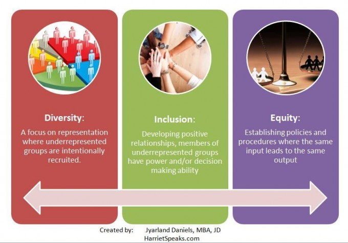 Diversity, Inclusion, and Equity